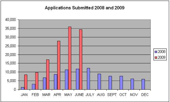 Graph that shows the increase in applications this year.